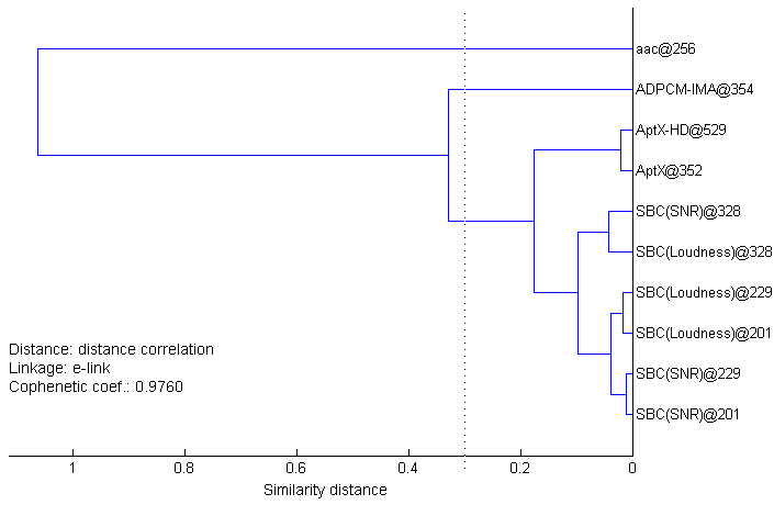 Dendrogram showing similarity between codecs