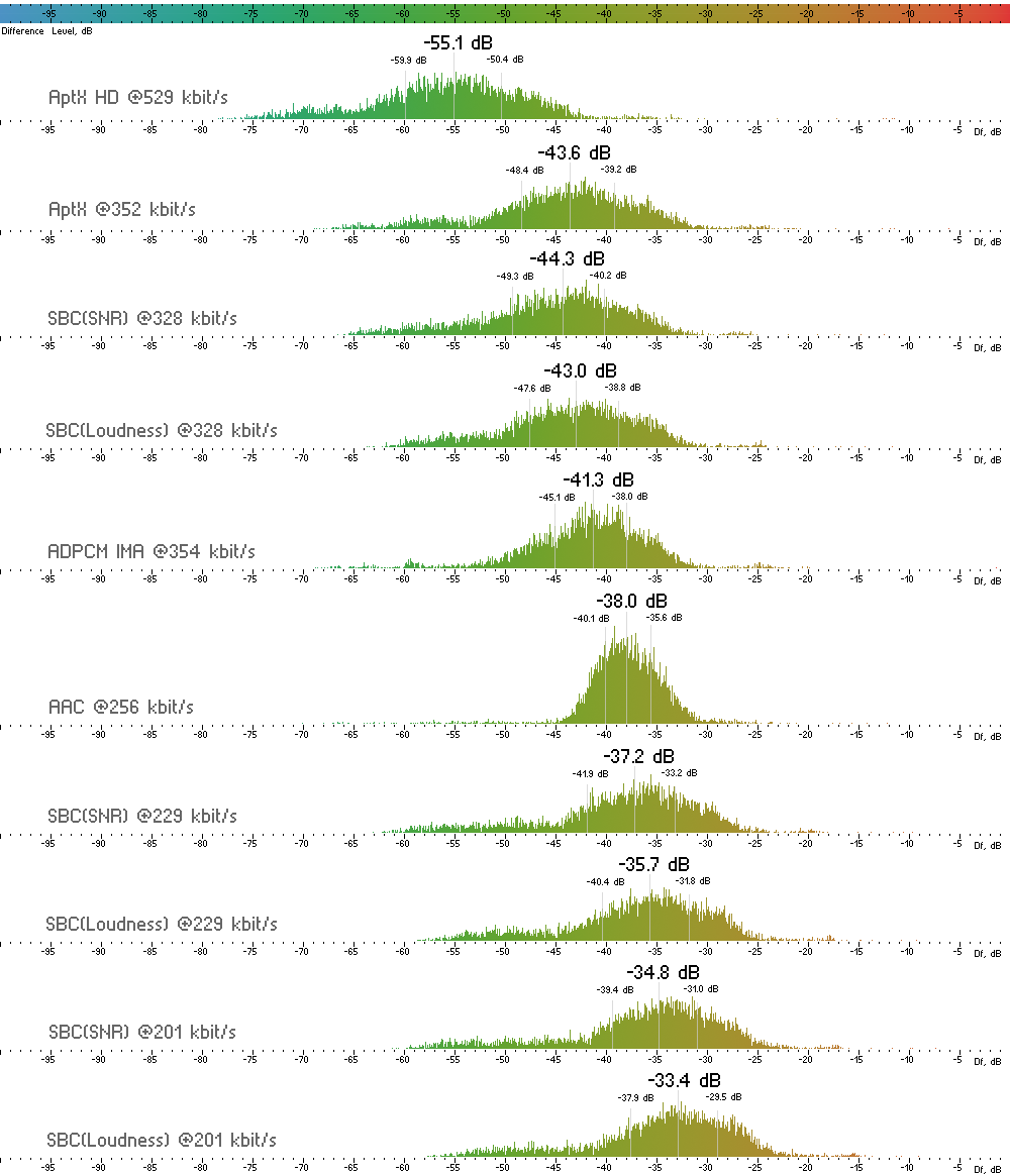Histograms of Df sequences for the codecs under test