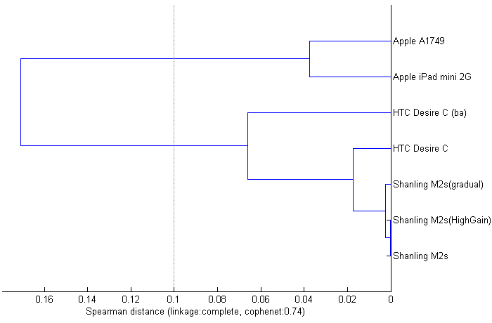 Dendrogram showing similarity of artifact signatures of tested players