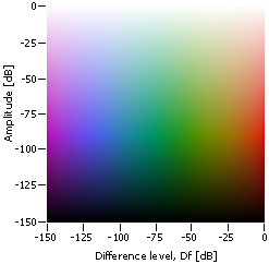 Two-dimensional color map used in diffrograms for visualization