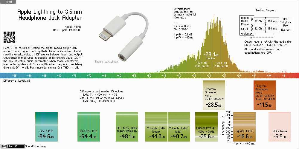 Audio measurements of Apple Lightning Audio Adapter