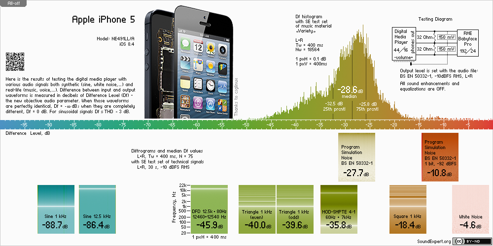 Audio measurements of Apple iPhone 5