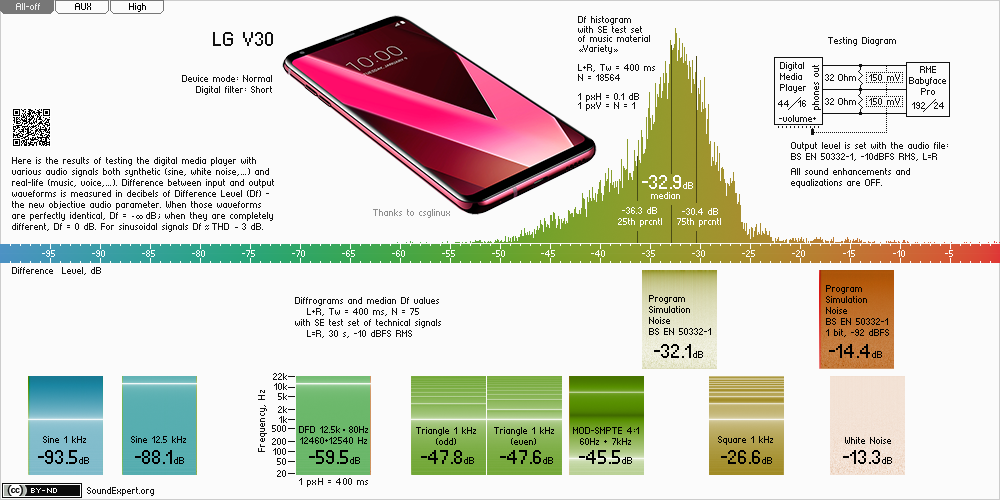 Results of LG V30 audio measurements