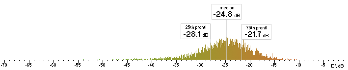 Histogram of Lame Df values with The Random Mix