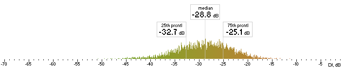Histogram of Nero Df values with The Random Mix