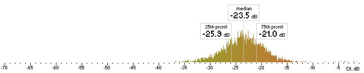 Histogram of tvbr Df values with The Random Mix