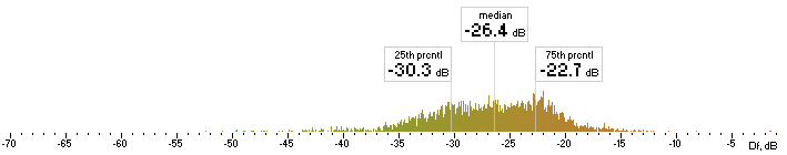 Histogram of Nero Df values with native sound material