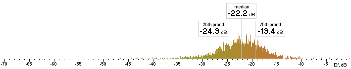 Histogram of Opus Df values with native sound material