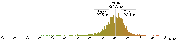 "Histogram of Lame Df values with ""The Dark Side of the Moon"""