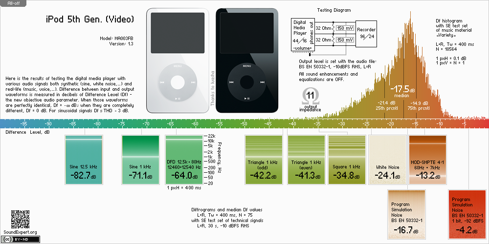 Results of Apple iPod 5th Gen. audio measurements