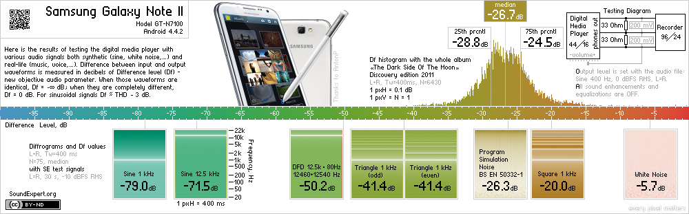 Results of Samsung Galaxy Note 2 audio measurements