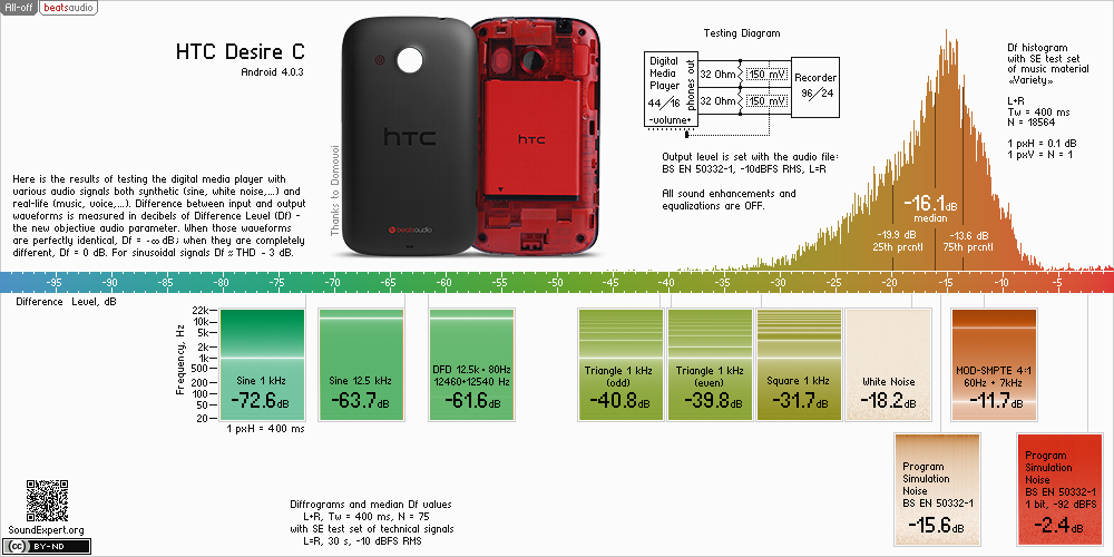 Results of htc Desire C audio measurements