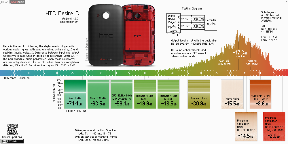 Results of htc Desire C (with 'beatsaudio' ON) audio measurements