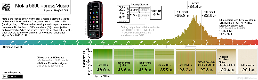 Results of Nokia 5800 XpressMusic audio measurements
