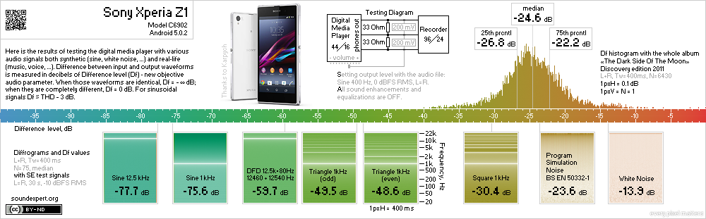 Results of Sony Xperia Z1 objective measurements