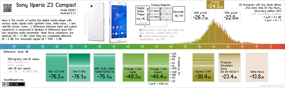 Results of Sony Xperia Z3 Compact audio measurements