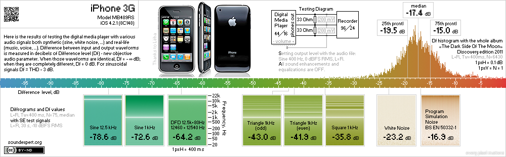 Results of Apple iPhone 3G objective measurements
