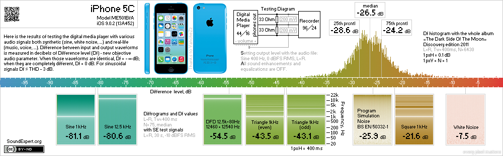 Results of iPhone 5C audio measurements