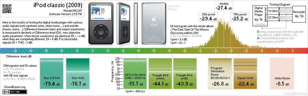 Results of iPod classic (2009) audio measurements