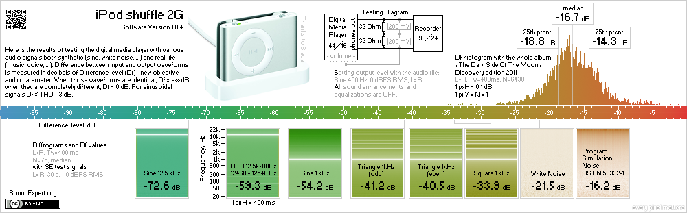 Results of iPod shuffle 2G audio measurements