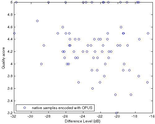 Df vs. QS scatter plot for native samples encoded with OPUS