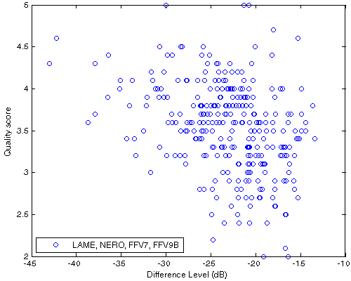 Df vs. QS scatter plot for native samples encoded with NERO, LAME, FFV7, FFV9B