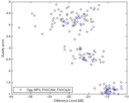 Df vs. QS scatter plot for 40 native samples encoded with Ogg, MP3, FAAC96k, FAACq30