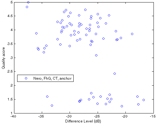 Df vs. QS scatter plot for 40 native samples encoded with Nero, FhG, CT, ffmpeg