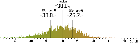 Histogram of Df measurements with the random mix for FhG