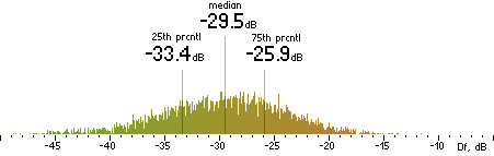 Histogram of Df measurements with the random mix for Nero