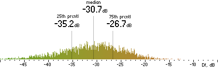 Histogram of Df measurements with the random mix for Helix