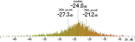 Histogram of Df measurements with the random mix for l3enc