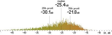 Histogram of Df measurements with the random mix for Lame 3.97