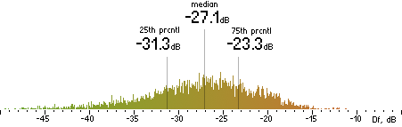 Histogram of Df measurements with the random mix for Lame 3.98.2