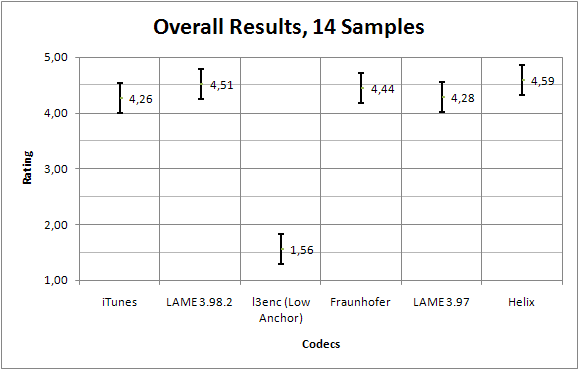 Results of HA08@128 listening test