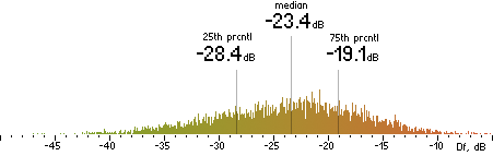 Histogram of Df measurements with the random mix for Nero HE-AAC