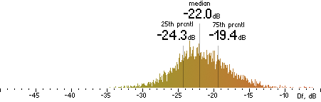Histogram of Df measurements with the random mix for Opus