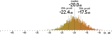 Histogram of Df measurements with the random mix for Vorbis